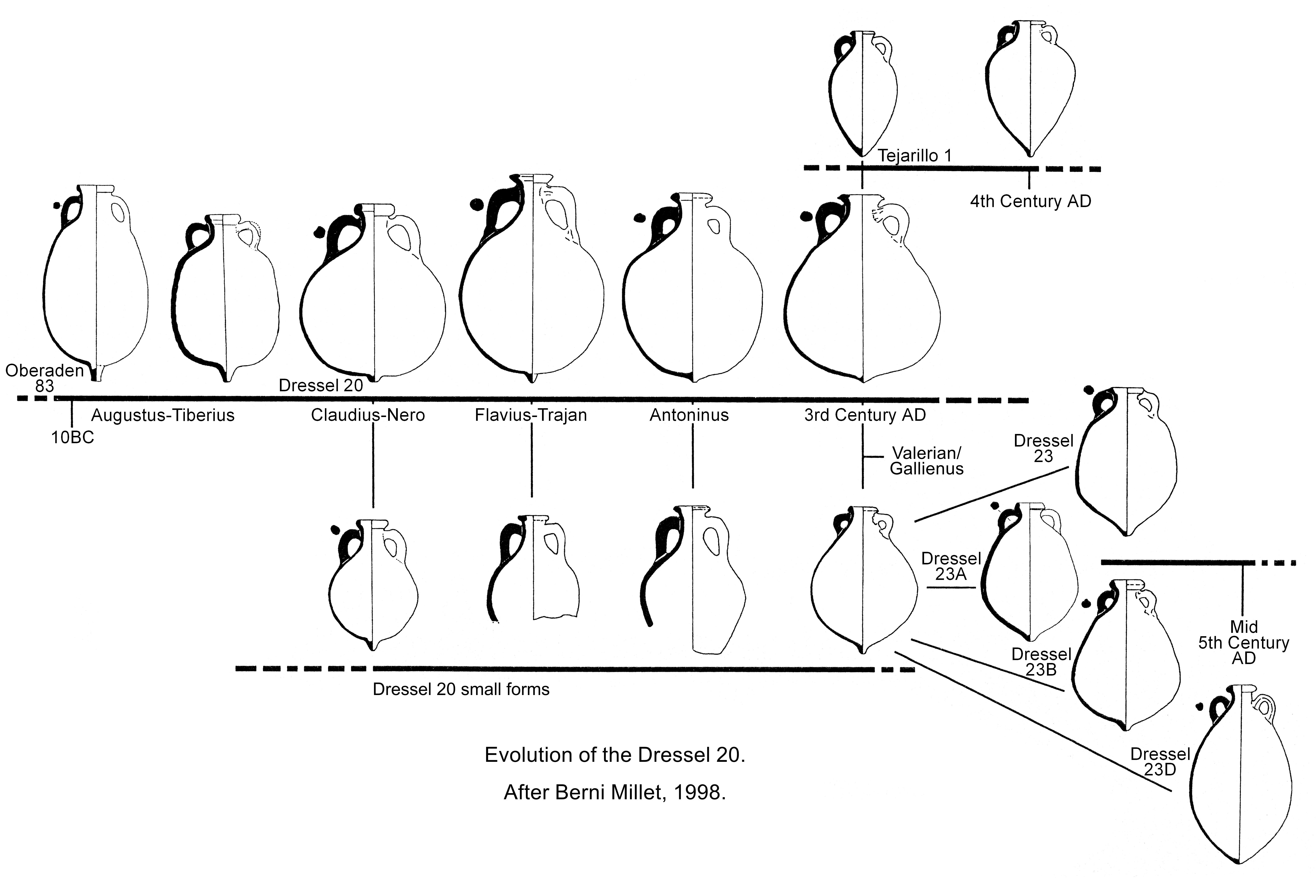 archives  amphora  dressel 20  specimen