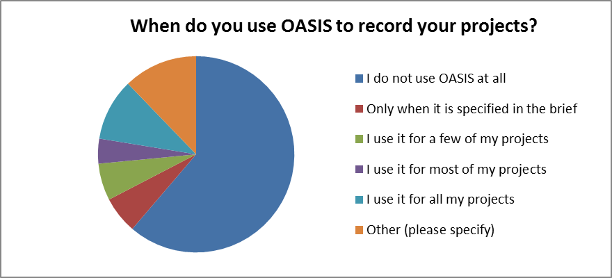 When do you use OASIS to record your projects