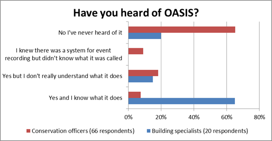 Have building specialists and conservation officers heard of OASIS?