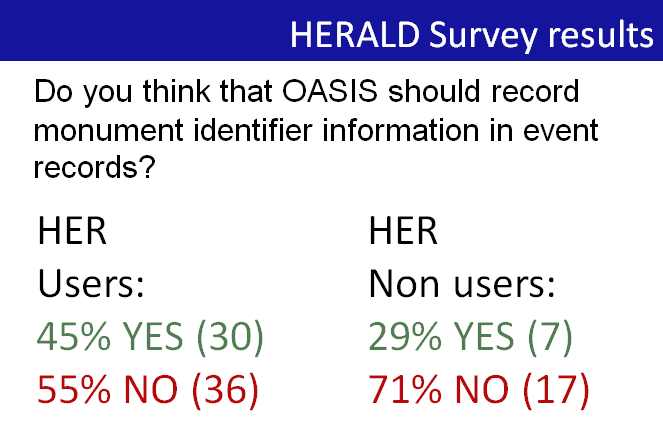 Survey response from HER users and non users of OASIS