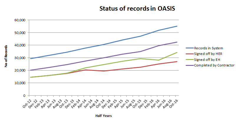 The number and status of records in OASIS from England