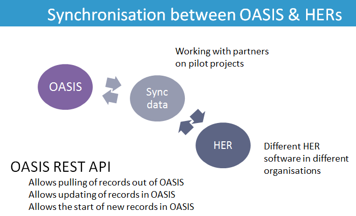 Synchronisation between OASIS and HERs
