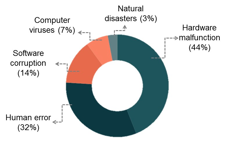 Infographic showing the causes of data loss: harware malfunction 44%, human error 32%, software corruption 14%, computer viruses 7%, natural disasters 3%