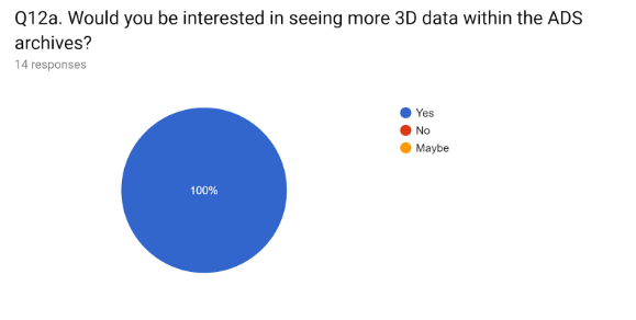 Figure 4: Pie chart showing the results of Question 12 from the questionnaire for additional 3D data in the ADS.