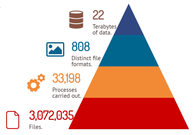 Infographic showing statistics for the ADS archives: 22 terabytes of data, 808 file formats, 33198 processes carried out, 3072035 files.