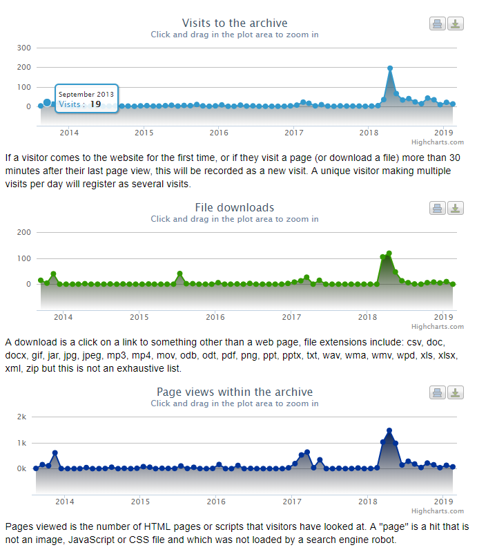 Screenshot of the Star Carr and Lake Flixton Archive web statistics