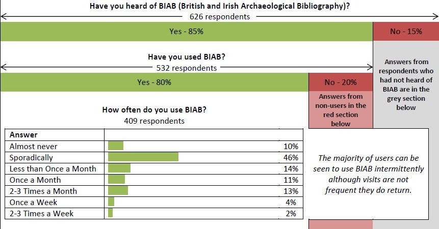 biab survey