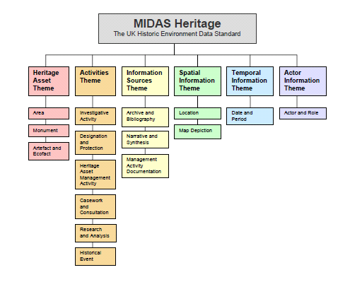 Figure 9: An overview of the structure of the MIDAS Heritage themes and information groups.