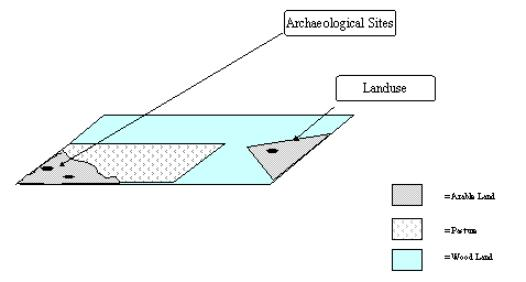 Figure 23: A new GIS layer: archaeological sites on arable land.